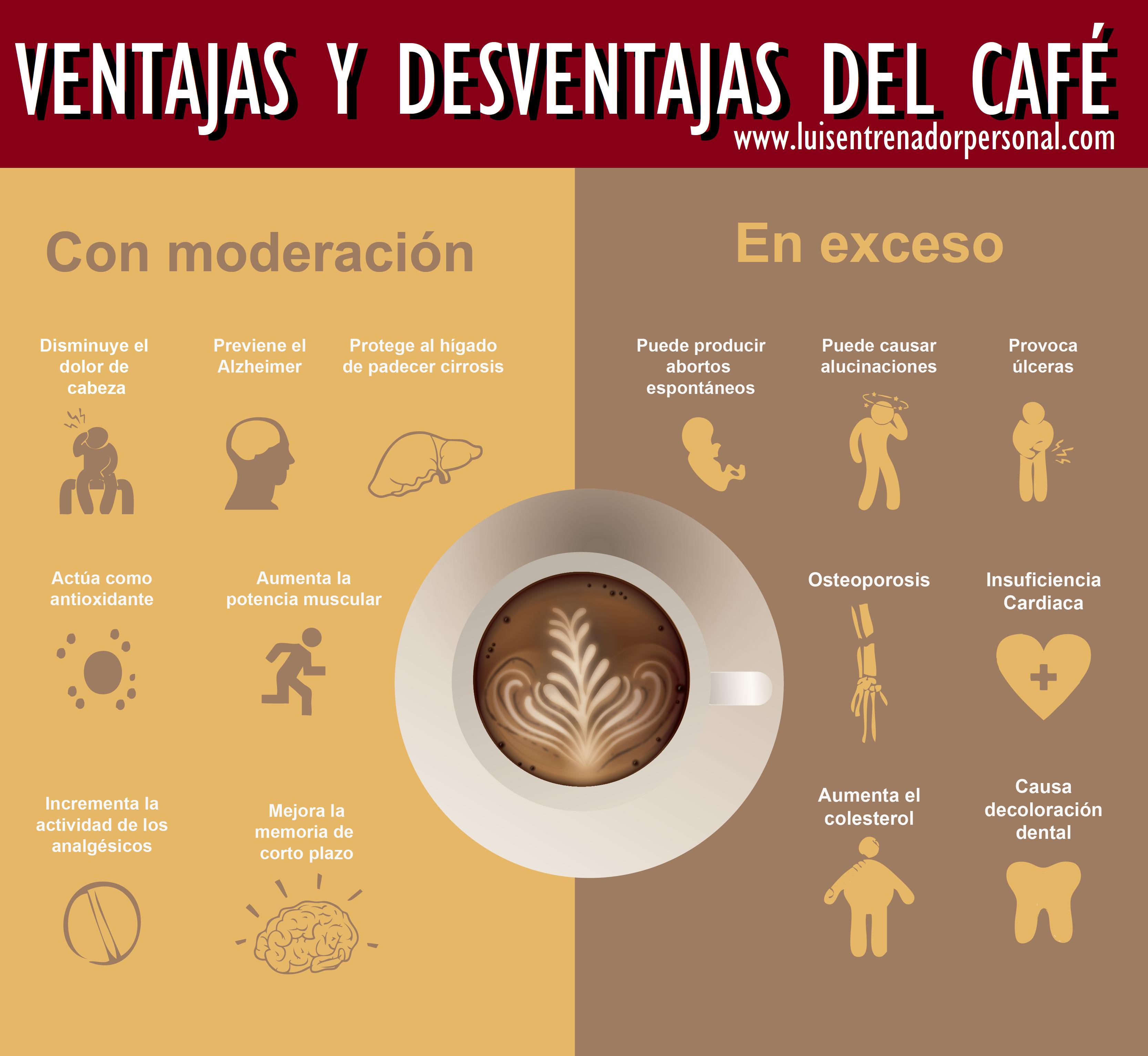 La Cafeína y sus Beneficios